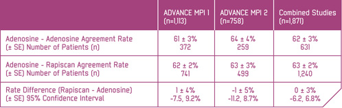 ADVANCE MPI 1 and ADVANCE MPI 2 studies